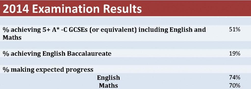 2014 Examination Results